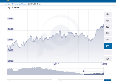 The Revival of South Africa's Rand